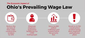 Ohio Prevailing Wage Impact on Economy