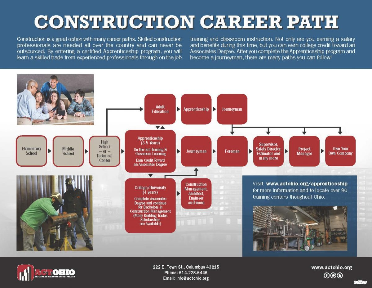 Ohio Building Trades Apprentice: Construction is a great option with many career paths. Skilled construction professionals are needed all over the country and can never be outsourced. By entering a certified Apprenticeship program, you will learn a skilled trade from experienced professionals through on-the-job training and classroom instruction. Not only are you earning a salary and benefits during this time. but you can earn college credit toward an Associates Degree. After you complete the Apprenticeship program and become a journeyman, there are many paths you can follow!